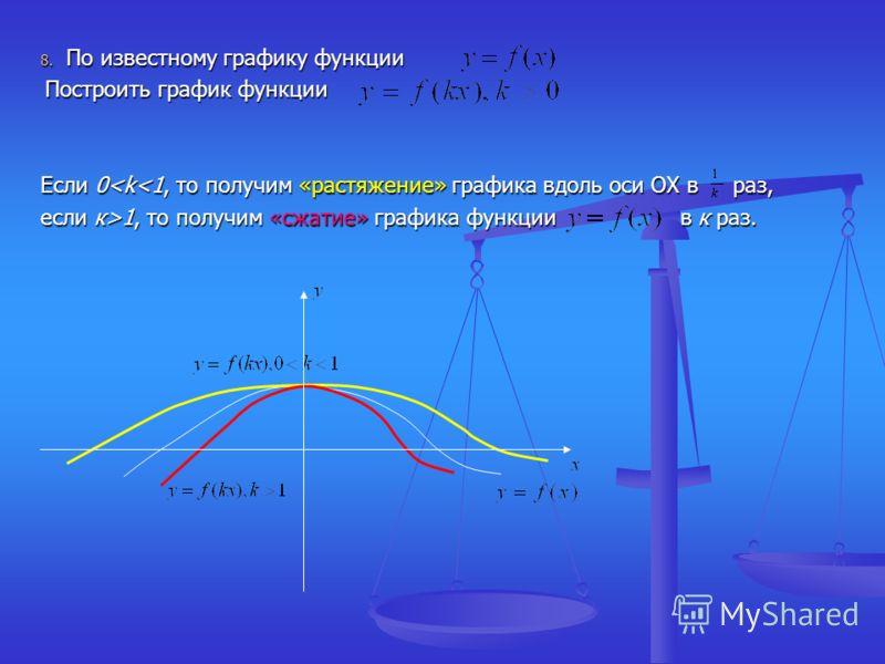 8. По известному графику функции Построить график функции Построить график функции Если 0