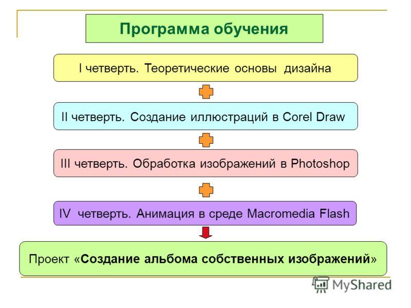 Программа обучения I четверть. Теоретические основы дизайна II четверть. Создание иллюстраций в Corel Draw IV четверть. Анимация в среде Macromedia Flash III четверть. Обработка изображений в Photoshop Проект «Создание альбома собственных изображений