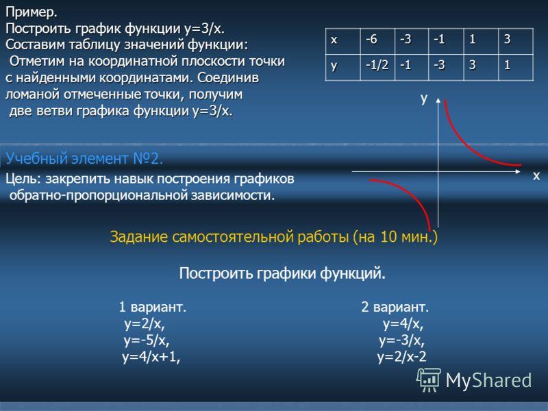 Задание самостоятельной работы (на 10 мин.) Построить графики функций. 1 вариант. 2 вариант. у=2/х, у=4/х, у=-5/х, у=-3/х, у=4/х+1, у=2/х-2 Учебный элемент 2. Цель: закрепить навык построения графиков обратно-пропорциональной зависимости.Пример. Пост
