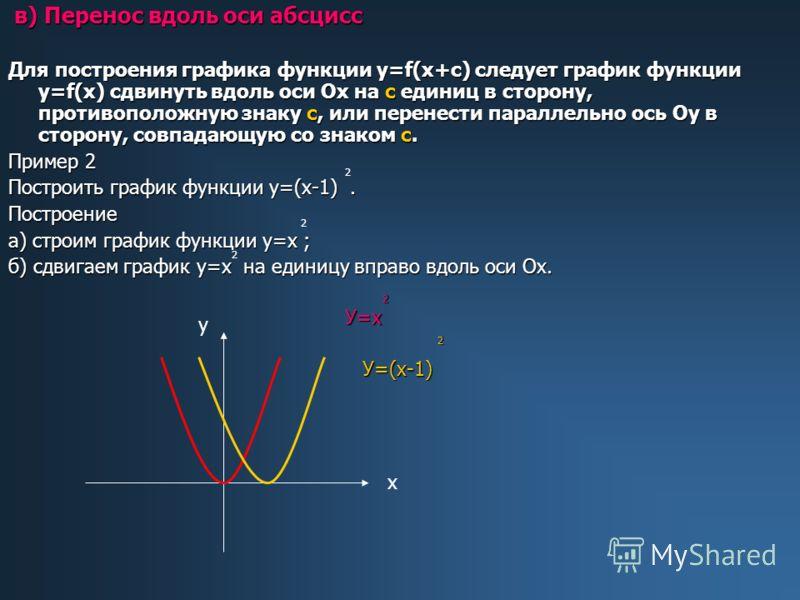 в) Перенос вдоль оси абсцисс в) Перенос вдоль оси абсцисс Для построения графика функции у=f(х+с) следует график функции у=f(х) сдвинуть вдоль оси Ох на с единиц в сторону, противоположную знаку с, или перенести параллельно ось Оу в сторону, совпадаю