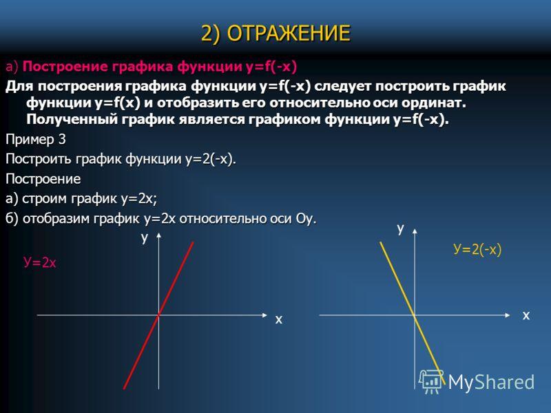 2) ОТРАЖЕНИЕ а) Построение графика функции у=f(-х) Для построения графика функции у=f(-х) следует построить график функции у=f(х) и отобразить его относительно оси ординат. Полученный график является графиком функции у=f(-х). Пример 3 Построить графи