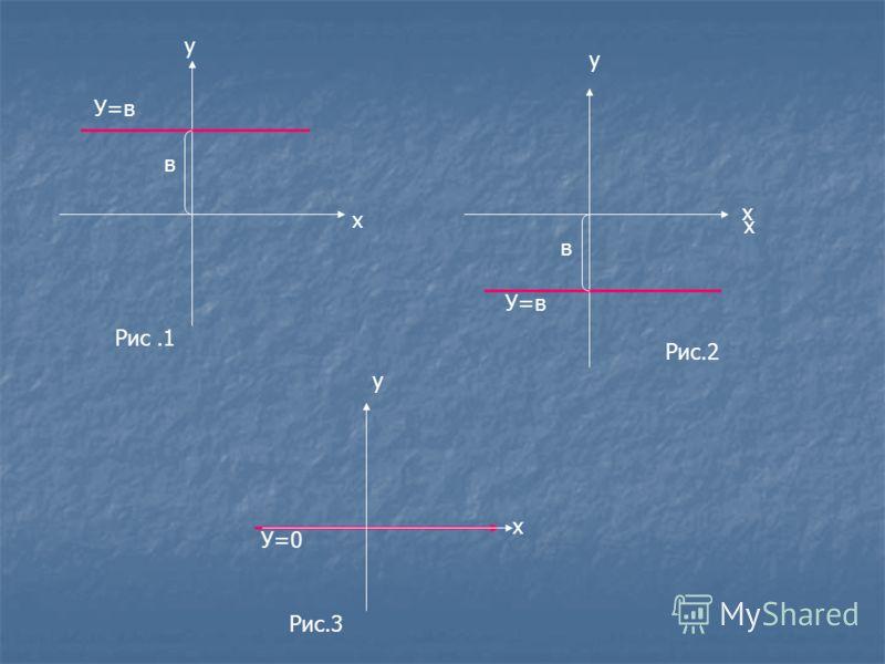 в в х у х х у у х У=в У=0 Рис.1 Рис.2 Рис.3
