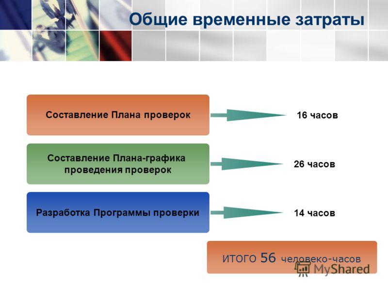 Общие временные затраты Составление Плана проверок Составление Плана-графика проведения проверок Разработка Программы проверки 14 часов 26 часов 16 часов ИТОГО 56 человеко-часов