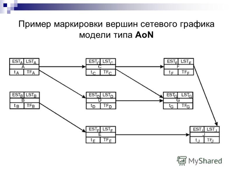 Пример маркировки вершин сетевого графика модели типа АоN