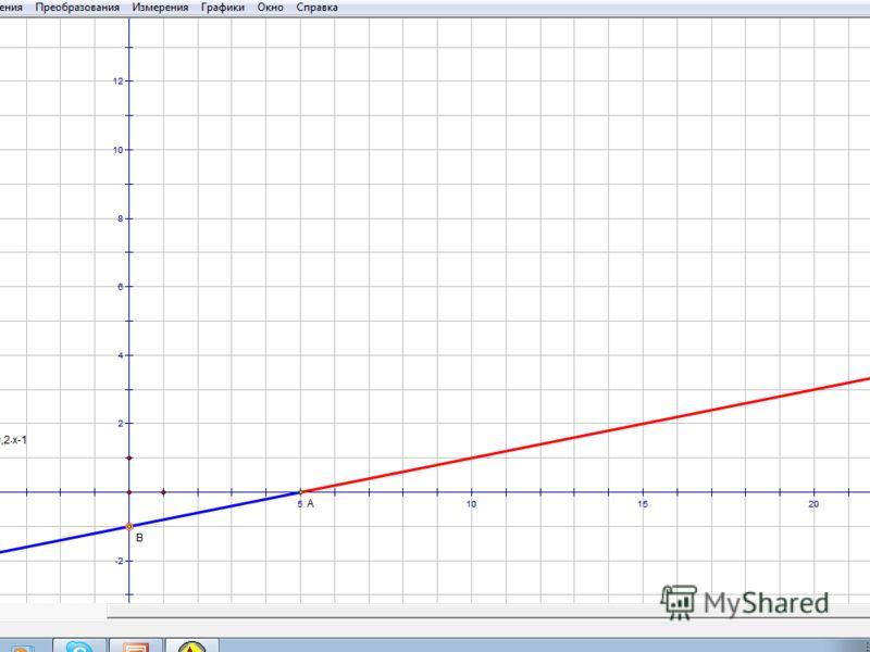 y=0,2x-1 Точки пересечения с осью Ох Точки пересечения с осью Оу Если y>0, то x Если y0, то y Если x5 x-1 y