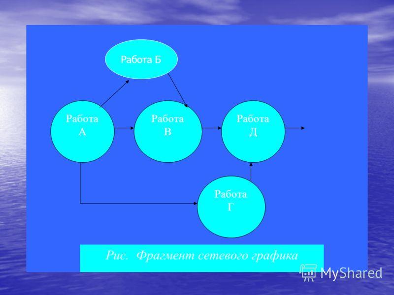 Работа А Работа В Работа Д Работа Г Рис. Фрагмент сетевого графика Работа Б