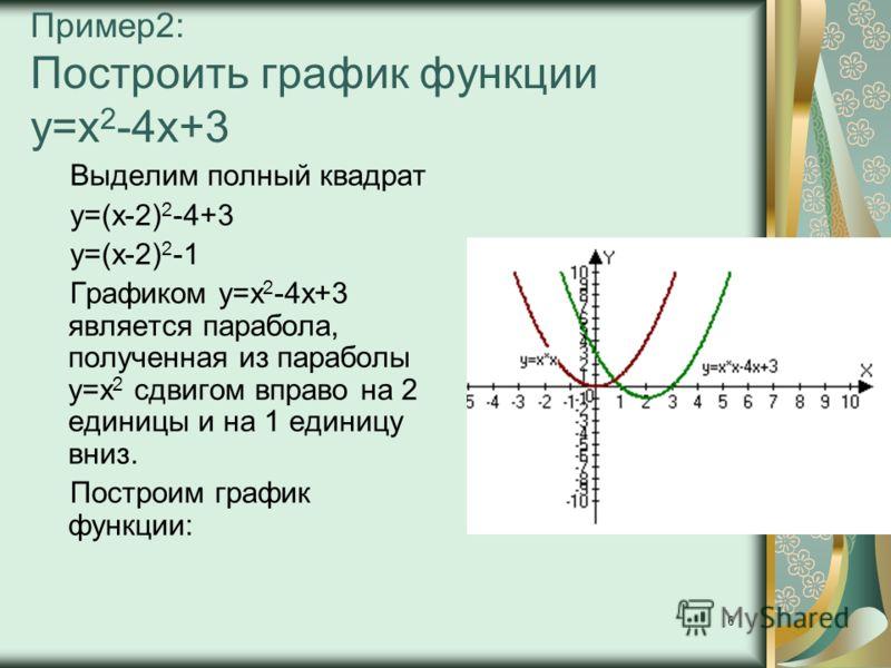 6 Пример2: Построить график функции у=х 2 -4x+3 Выделим полный квадрат у=(х-2) 2 -4+3 у=(х-2) 2 -1 Графиком у=х 2 -4x+3 является парабола, полученная из параболы у=х 2 сдвигом вправо на 2 единицы и на 1 единицу вниз. Построим график функции: