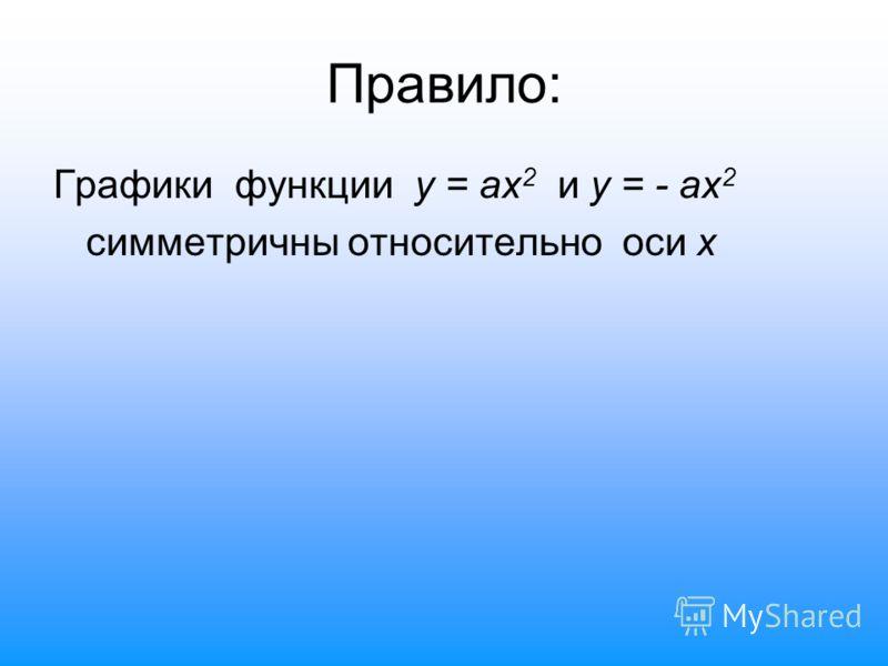Графики функции у = ах 2 и у = - ах 2 симметричны относительно оси х