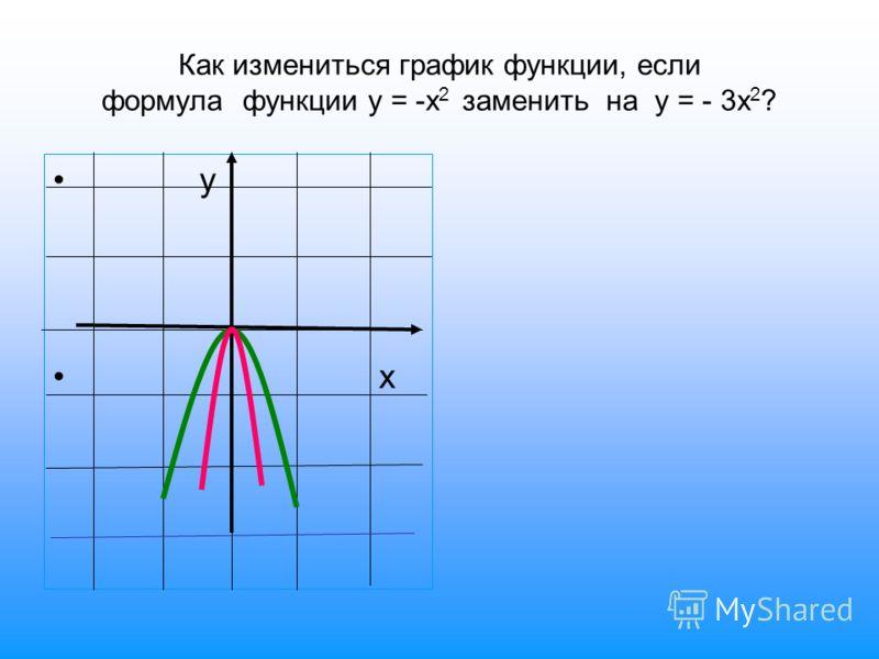 Как измениться график функции, если формула функции у = -х 2 заменить на у = - 3х 2 ? у х