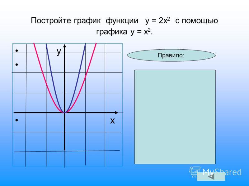 Постройте график функции у = 2х 2 с помощью графика у = х 2. у х Правило: