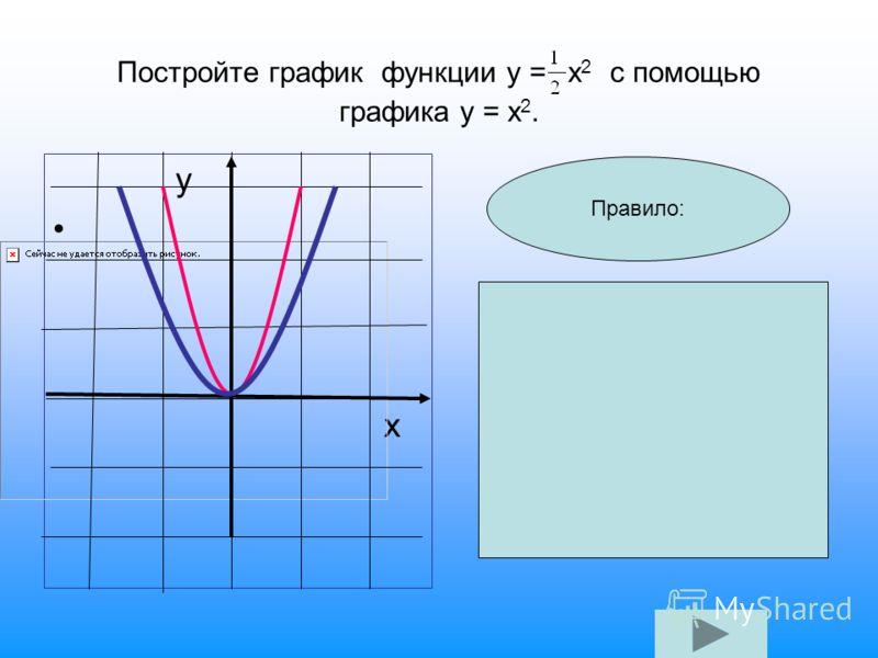 Постройте график функции у = х 2 с помощью графика у = х 2. у х Правило: