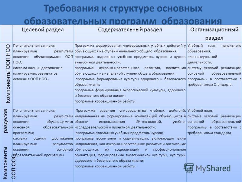 Требования к структуре основных образовательных программ образования
