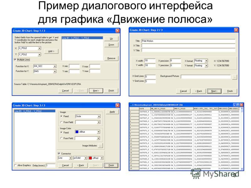 8 Пример диалогового интерфейса для графика «Движение полюса»