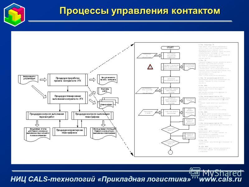 Процессы управления контактом НИЦ CALS-технологий «Прикладная логистика» www.cals.ru