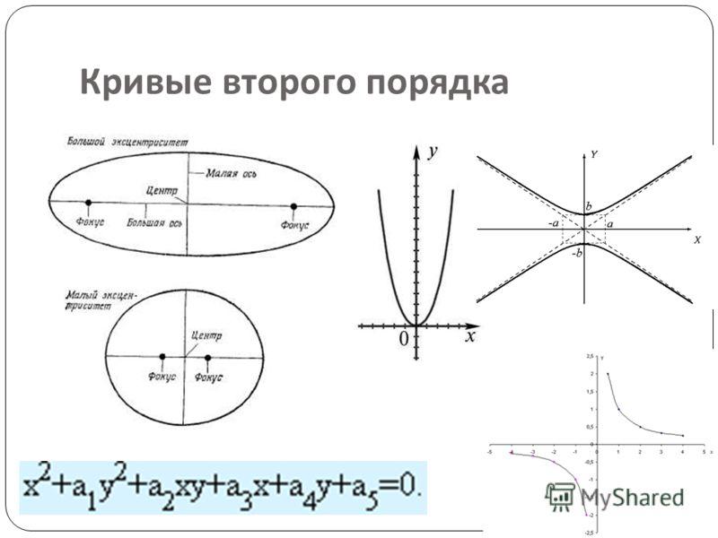 Компьютер хранит элементы изображения ( линии, кривые, фигуры ) в виде математических формул. При открытии файла программа прорисовывает элементы изображения по их математическим формулам ( уравнениям ). Кривые первого порядка