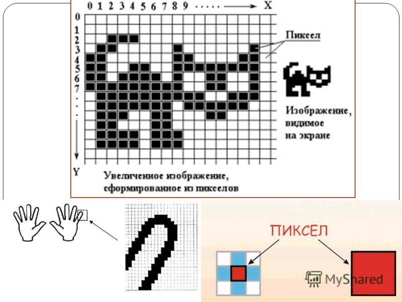 Растровое изображение Растровое изображение составляется из мельчайших точек ( пикселов ) – цветных квадратиков одинакового размера. Растровое изображение подобно мозаике - когда приближаете ( увеличиваете ) его, то видите отдельные пиксели, а если у