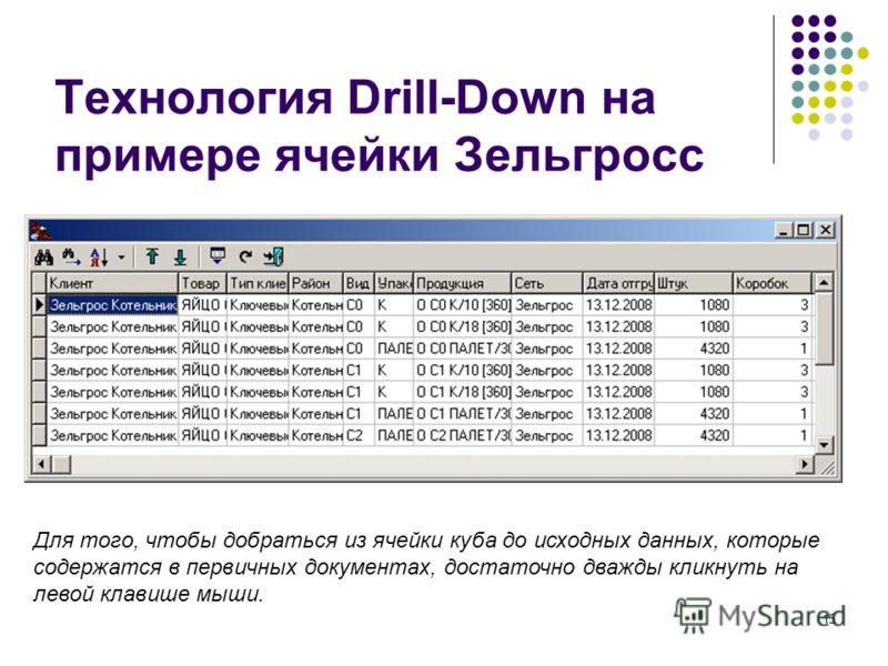 15 Технология Drill-Down на примере ячейки Зельгросс Для того, чтобы добраться из ячейки куба до исходных данных, которые содержатся в первичных документах, достаточно дважды кликнуть на левой клавише мыши.