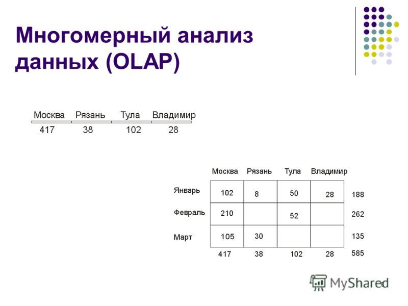 8 Многомерный анализ данных (OLAP)