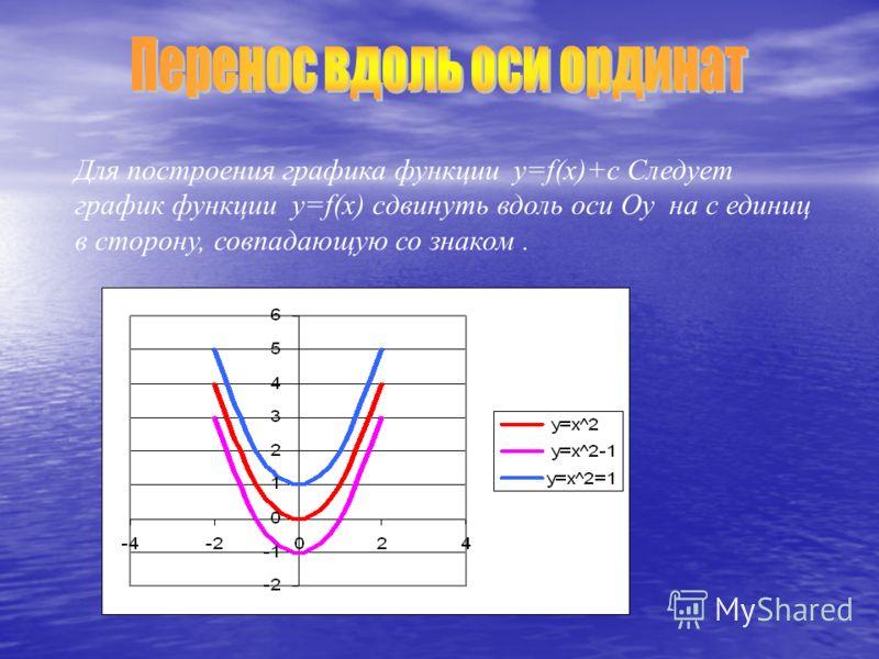 Для построения графика функции y=f(x)+c Следует график функции y=f(x) сдвинуть вдоль оси Оу на с единиц в сторону, совпадающую со знаком.