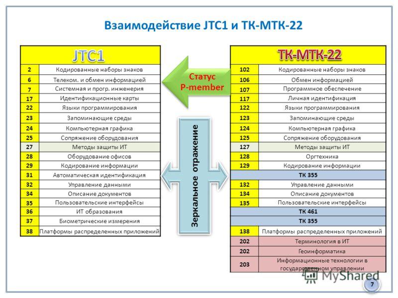 7 Взаимодействие JTC1 и ТК-МТК-22 2Кодированные наборы знаков 6Телеком. и обмен информацией 7 Системная и прогр. инженерия 17 Идентификационные карты 22Языки программирования 23Запоминающие среды 24Компьютерная графика 25Сопряжение оборудования 27Мет
