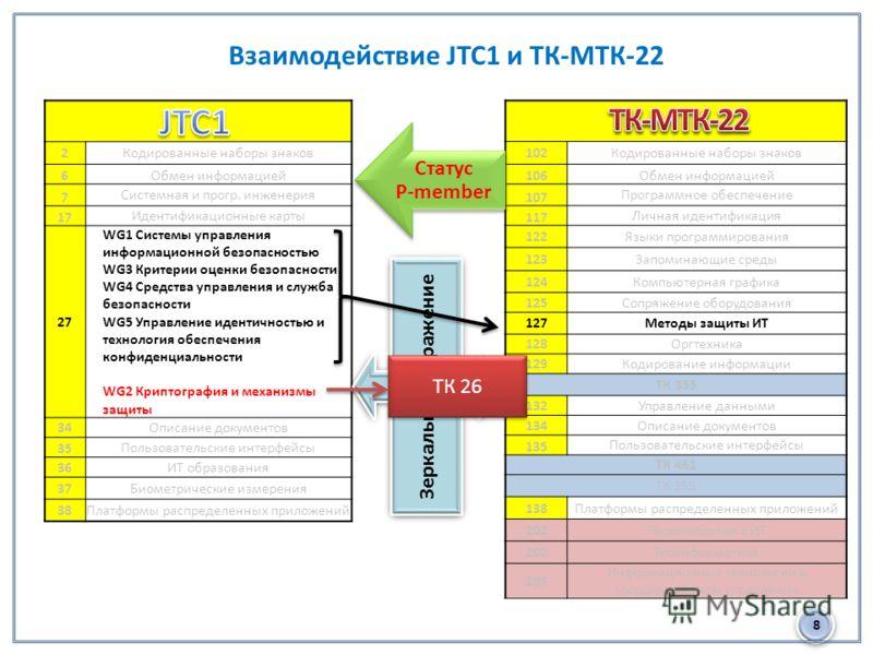 8 Взаимодействие JTC1 и ТК-МТК-22 2Кодированные наборы знаков 6Обмен информацией 7 Системная и прогр. инженерия 17 Идентификационные карты 27 WG1 Системы управления информационной безопасностью WG3 Критерии оценки безопасности WG4 Средства управления
