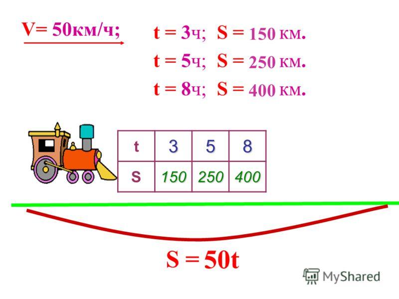 50t V= 50км/ч; t = 3ч; S = ? км. t = 5ч; S = ? км. t = 8ч; S = ? км. 150 S =S = 250 400 t358 S150250400