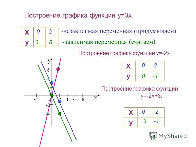 Построение графика функции y=3x. Х у Х у - независимая переменная (придумываем) - зависимая переменная (считаем) 02 06 х у -4 0 2 4 6 8 6 4 2 -2 -4 Построение графика функции y=-2x. Построение графика функции y=-2x+3. Х у 0 2 0-4 3-1