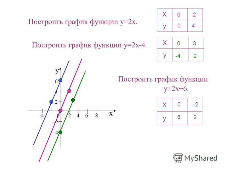Построить график функции y=2x. Х у х у -4 0 2 4 6 8 6 4 2 -2 -4 Построить график функции y=2x-4. Построить график функции y=2x+6. Х у 0 2 04 0 3 -42 Х у 0 -2 62