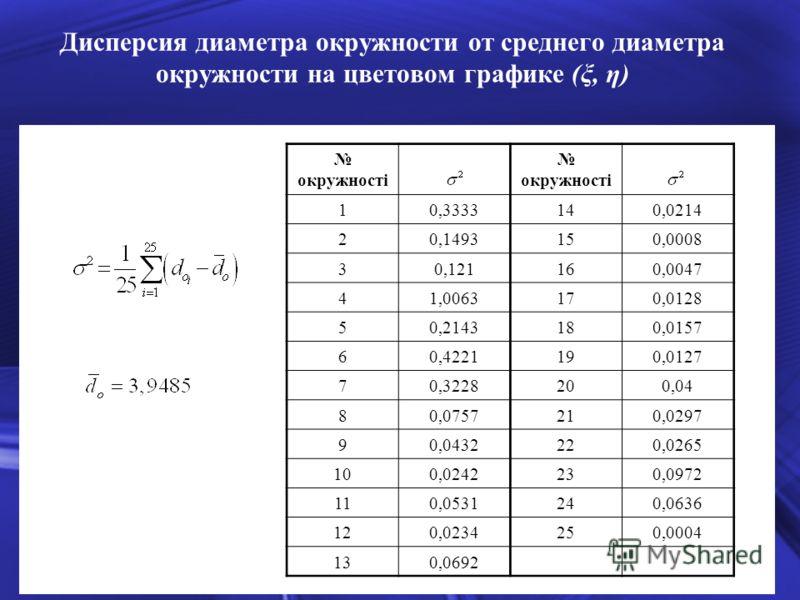 Дисперсия диаметра окружности от среднего диаметра окружности на цветовом графике (ξ, η) окружності 10,3333140,0214 20,1493150,0008 30,121160,0047 41,0063170,0128 50,2143180,0157 60,4221190,0127 70,3228200,04 80,0757210,0297 90,0432220,0265 100,02422