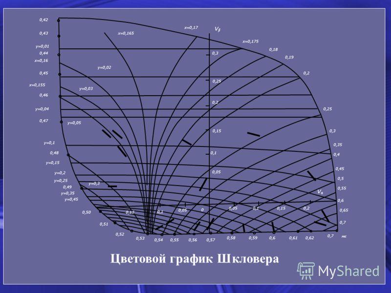 VβVβ x=0,17 x=0,175 0,18 0,19 0,2 0,25 0,3 0,35 0,4 0,45 0,5 0,55 0,6 0,65 0,7 x=0,165 y=0,02 y=0,03 y=0,05 y=0,3 y=0,01 y=0,04 y=0,1 y=0,15 y=0,2 y=0,25 y=0,35 y=0,45 x=0,16 x=0,155 0,42 0,43 0,44 0,45 0,46 0,47 0,48 0,49 0,50 0,51 0,52 0,53 0,540,5