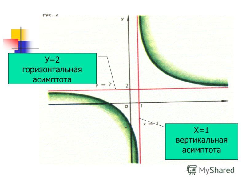 3. Определение асимптоты Асимптота кривой – это прямая, к которой кривая приближается сколь угодно близко при удалении в бесконечность