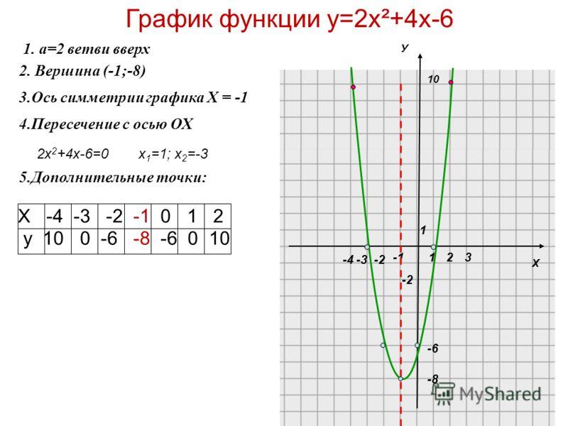 Х 10 1 1 -2 23 1. a=2 ветви вверх 2. Вершина (-1;-8) 4.Пересечение с осью ОХ 5.Дополнительные точки: График функции у=2х²+4х-6 У -3-4 -8 -6 -2 2х 2 +4х-6=0 х 1 =1; х 2 =-3 Х -4 -3 -2 -1 0 1 2 y 10 0 -6 -8 -6 0 10 3.Ось симметрии графика Х = -1