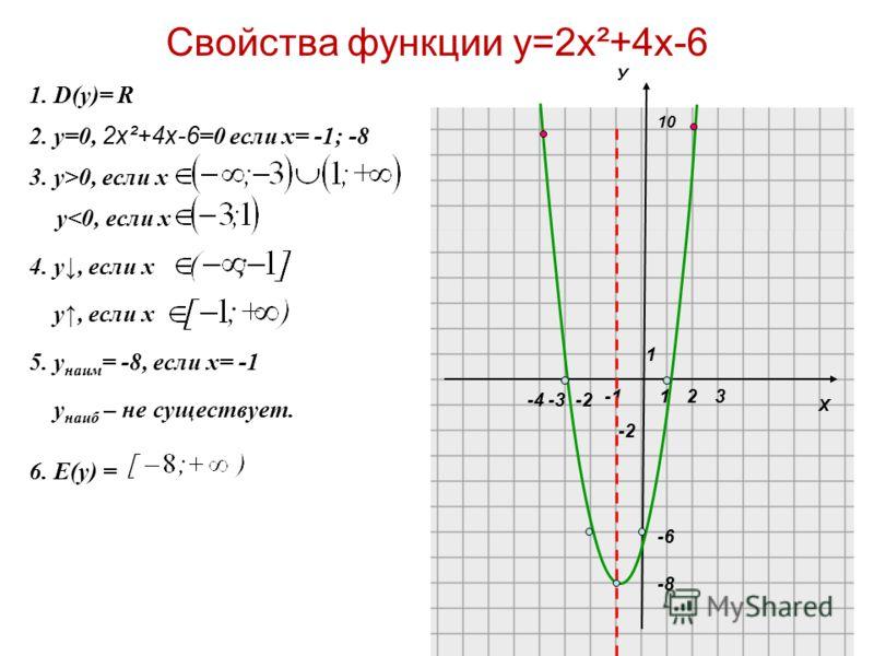 Х 10 1 1 -2 23 1. D(y)= R 2. у=0, 2х²+4х-6 =0 если х= -1; -8 3. у>0, если х 4. у, если х у, если х 5. у наим = -8, если х= -1 у наиб – не существует. 6. Е(y) = у