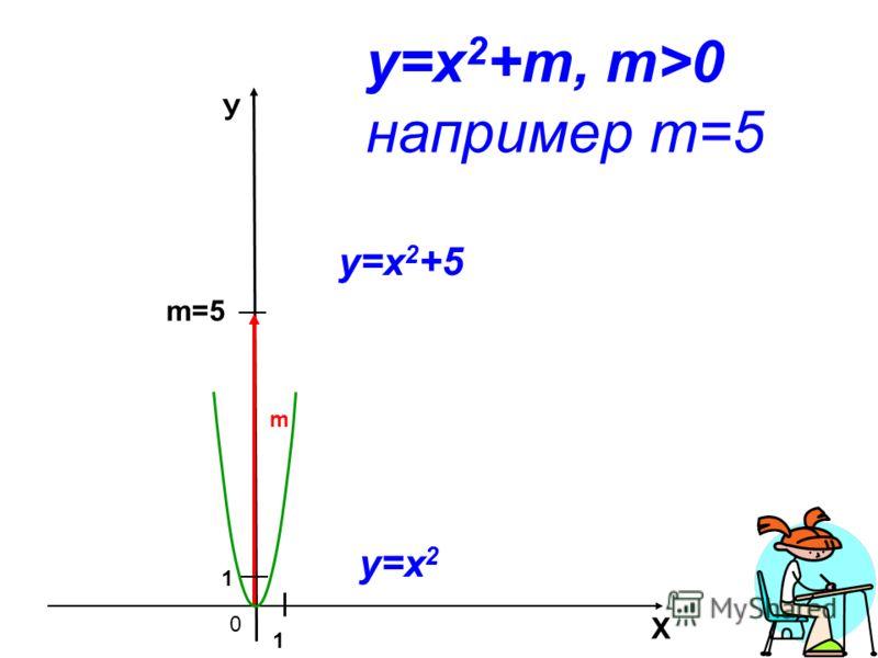 0 m=5 Х У m 1 1 у=х 2 +m, m>0 например m=5 у=х 2 у=х 2 +5