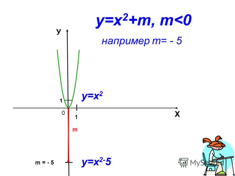0 Х У m 1 1 m = - 5 у=х 2 +m, m
