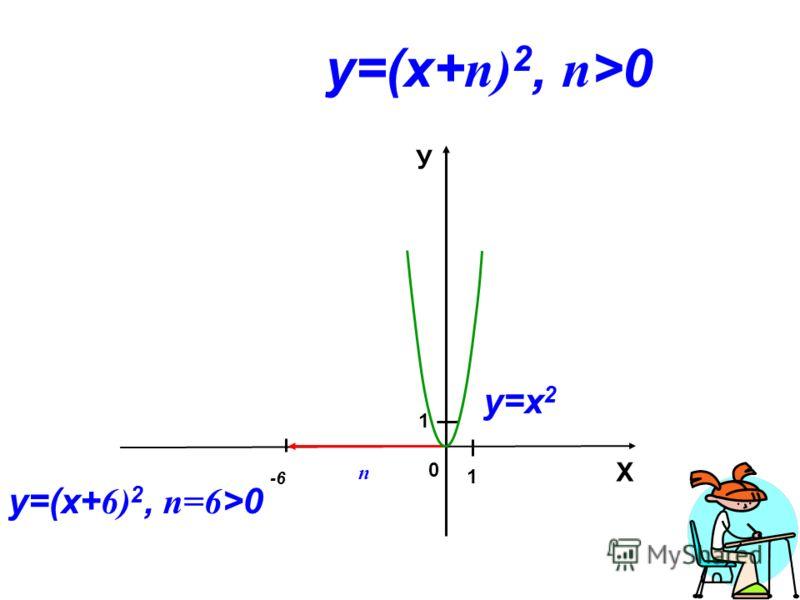 0 Х У 1 1 у=(х+ n) 2, n >0 у=х 2 у=(х+ 6) 2, n=6 >0 -6 n