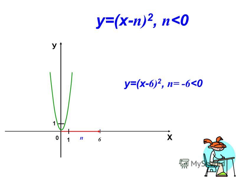 0 6 Х У 1 1 у=(х- n) 2, n