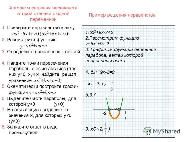 Алгоритм решения неравенств второй степени с одной переменной 1.5х 2 +9х-20 (ax 2 +bx+c