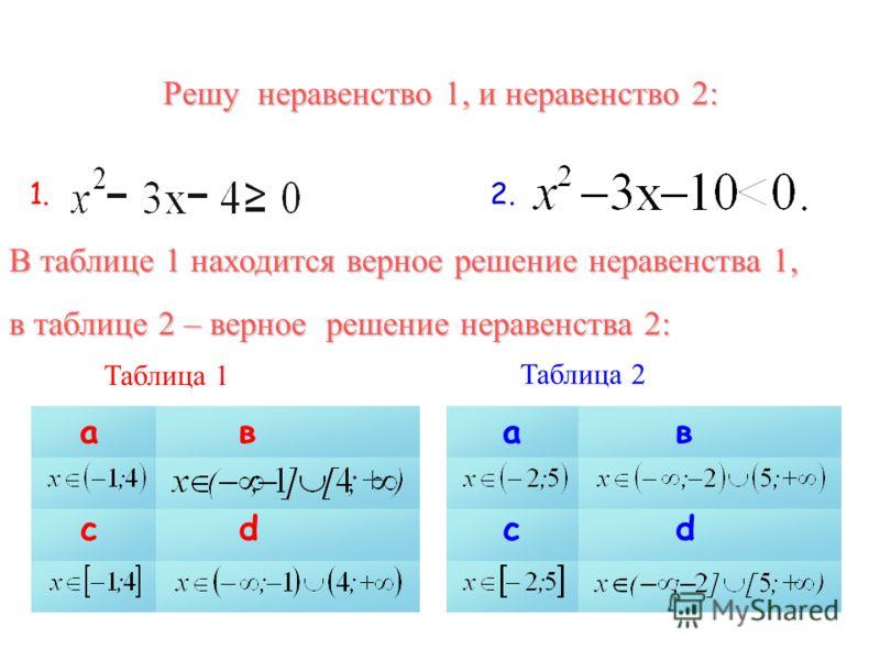 Решу неравенство 1, и неравенство 2: 1.1.2.2. Таблица 1 ав сd ав сd Таблица 2 В таблице 1 находится верное решение неравенства 1, в таблице 2 – верное решение неравенства 2: