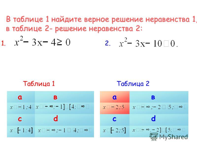 В таблице 1 найдите верное решение неравенства 1, в таблице 2- решение неравенства 2: 1.1.2.2. Таблица 1 ав сd ав сd Таблица 2