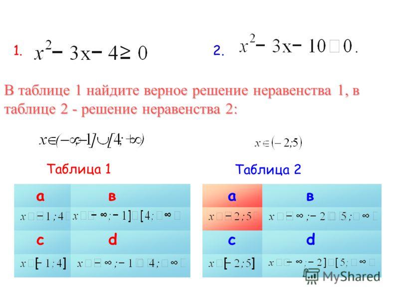 1.1.2.2. Таблица 1 ав сd ав сd Таблица 2 В таблице 1 найдите верное решение неравенства 1, в таблице 2 - решение неравенства 2: