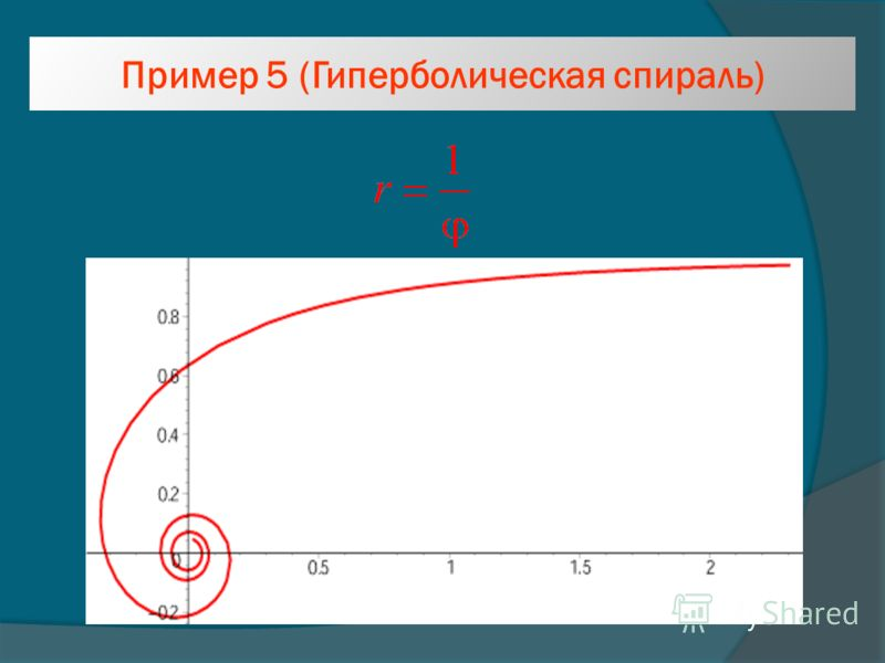 Пример 5 (Гиперболическая спираль)