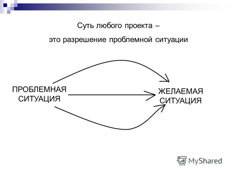 Суть любого проекта – это разрешение проблемной ситуации ПРОБЛЕМНАЯ СИТУАЦИЯ ЖЕЛАЕМАЯ СИТУАЦИЯ