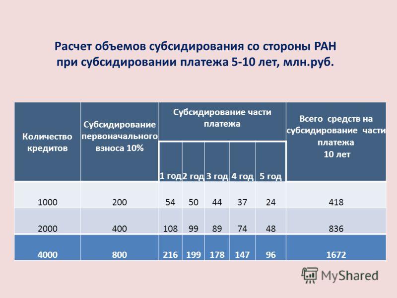 Расчет объемов субсидирования со стороны РАН при субсидировании платежа 5-10 лет, млн.руб. Количество кредитов Субсидирование первоначального взноса 10% Субсидирование части платежа Всего средств на субсидирование части платежа 10 лет 1 год2 год3 год