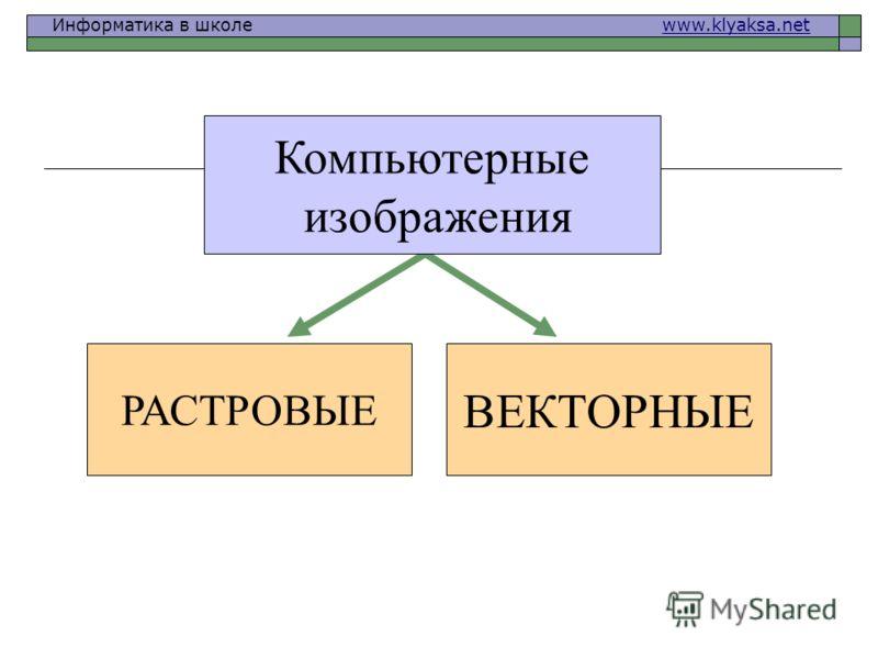 Информатика в школе www.klyaksa.netwww.klyaksa.net РАСТРОВЫЕ ВЕКТОРНЫЕ Компьютерные изображения