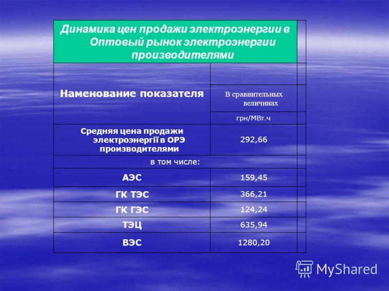Динамика цен продажи электроэнергии в Оптовый рынок электроэнергии производителями Наменование показателя В сравнительных величинах грн/МВт.ч Средняя цена продажи электроэнергії в ОРЭ производителями 292,66 в том числе: АЭС 159,45 ГК ТЭС 366,21 ГК ГЭ