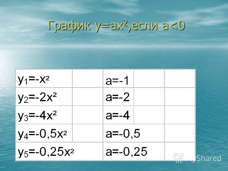 График у=аx 2,если а