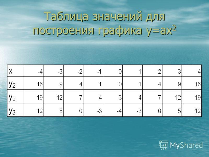 Таблица значений для построения графика у=ах 2