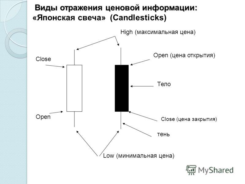Виды отражения ценовой информации: Виды отражения ценовой информации: «Японская свеча» (Candlesticks) High (максимальная цена) Low (минимальная цена) Тело Open (цена открытия) Close (цена закрытия) Close Open тень