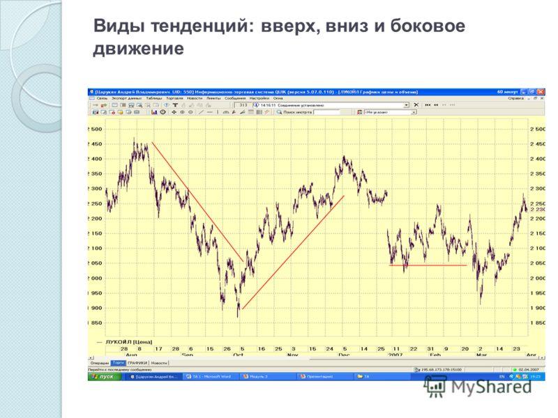 Виды тенденций: вверх, вниз и боковое движение